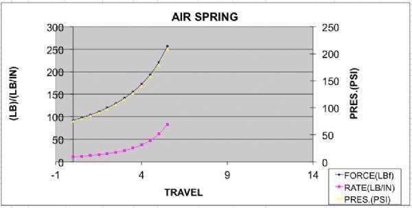 air shocks spring constant - Official Baja SAE Forums